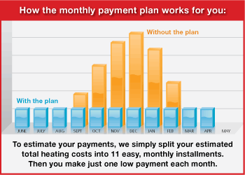 budget plans home energy payment plan fredericks fuel
